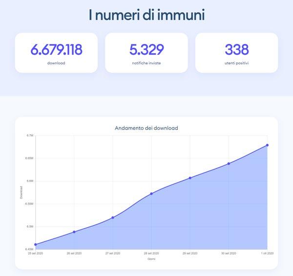 Immuni Pubblica Tutti I Dati Di Download Di Notifiche E Di Utenti Positivi Eccoli Hardware Upgrade