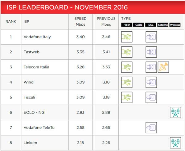 Vodafone: chiamate gratis dall'11 al 21 gennaio