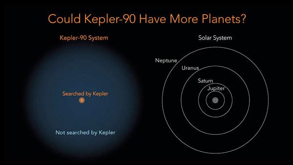 Nasa scopre sosia sistema solare con 8 pianeti, a 2.545 anni luce