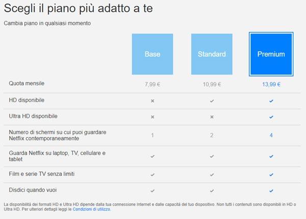 Netflix aumenta il costo degli abbonamenti anche in Italia, ecco i dettagli