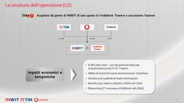 Vodafone, TIM e INWIT brindano all'accordo anche in Borsa