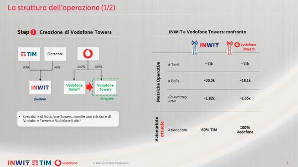 Tim e Vodafone si alleano per lo sviluppo del 5G