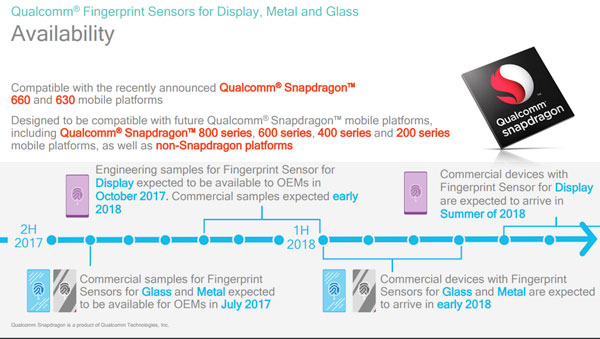 Qualcomm presenta il lettore d'impronte del futuro integrato nel display