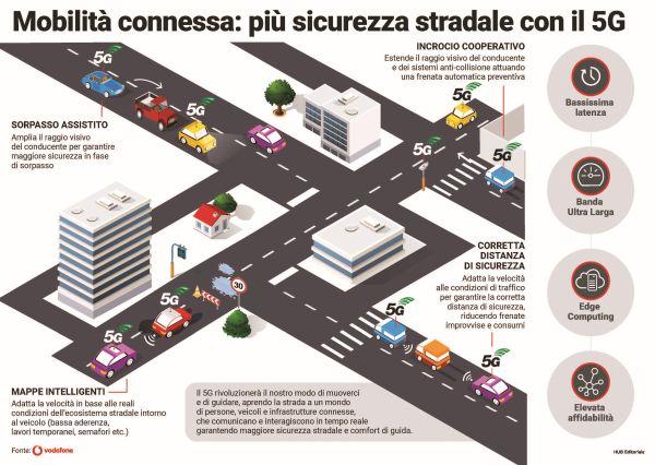 5GMobility_Infografica