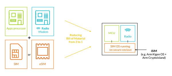 ARM propone la iSIM per eliminare le SIM tradizionali