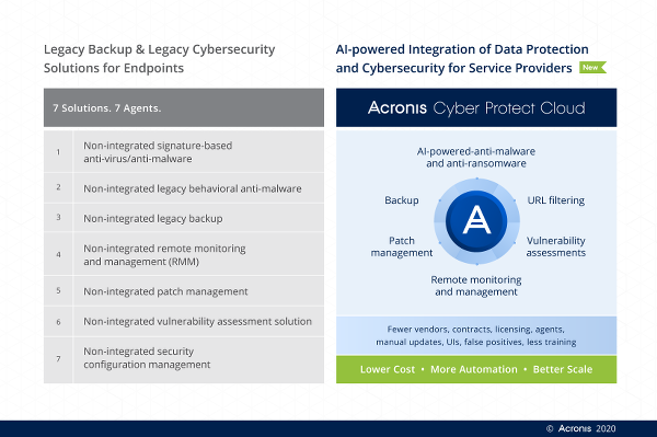 Acronis Cyber Protect Cloud_Battlecard