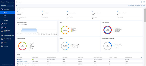 Acronis_Cyber_Protect_15_Dashboard