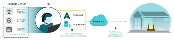 TP-Link Agile ACS