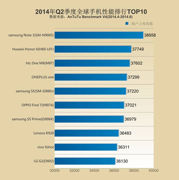AnTuTu, Top 10 smartphone performance