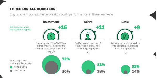 BCG-How-Digital-Champions-Invest_Infographic_2019