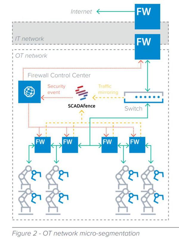 Barracuda_CloudGen_Firewall_SB_scadafence