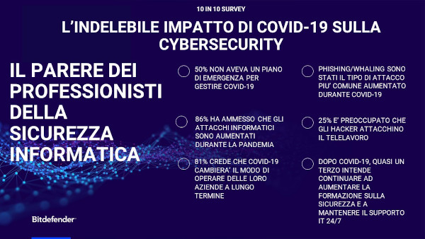 Bitdefender: l'impatto del COVID-19 sulla sicurezza
