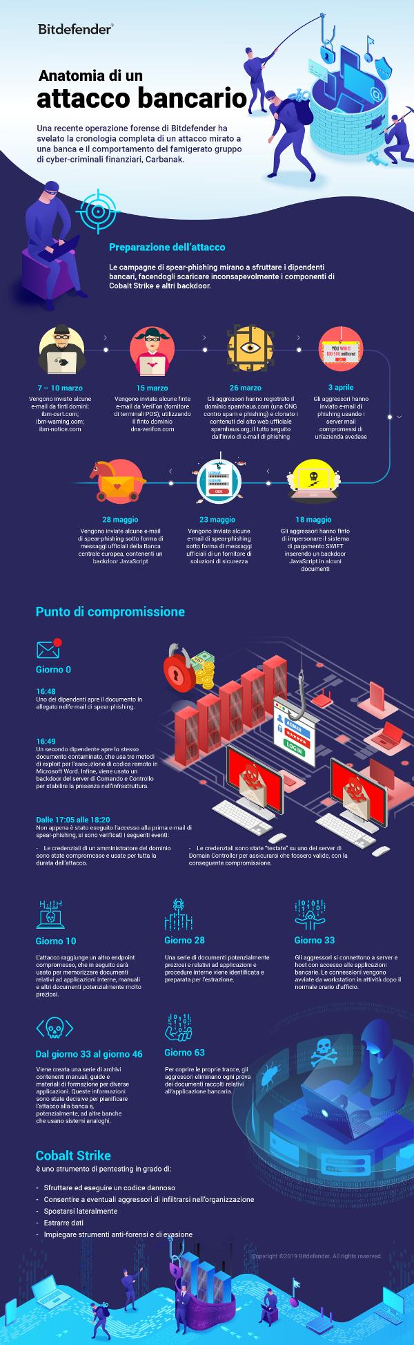 Carabanak-infographic-Anatomy_of_a_bank_attack