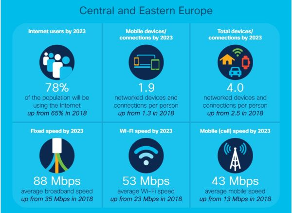 Cisco Annual report
