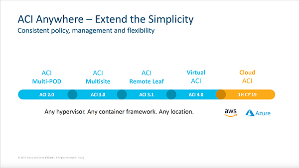 Cisco Live 2019 ACI Anywhere