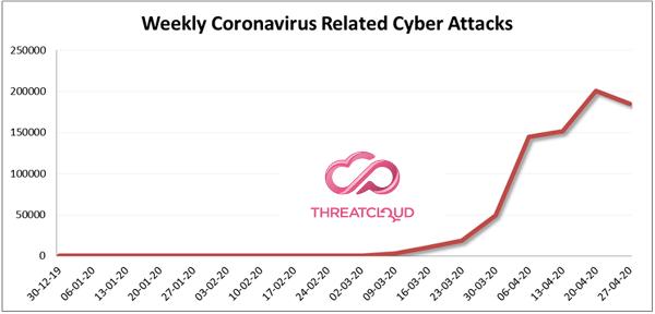 Coronavirus_Attacks
