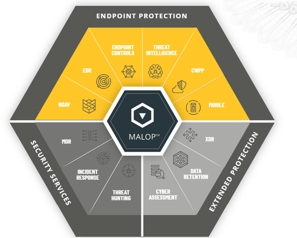 Cybereason Defence Platform
