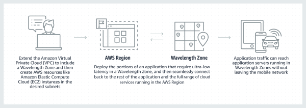Diagram_AWS_Wavelength