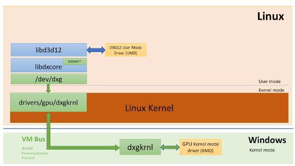 DirectX su Linux