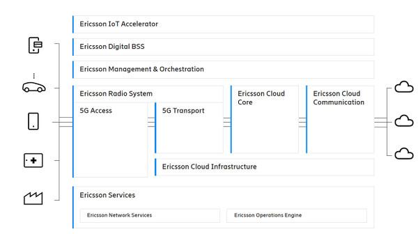 Ericcson_5g_network