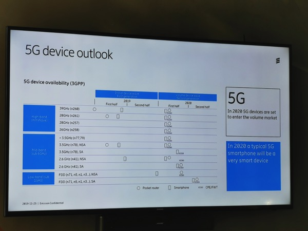 Ericsson Mobility Report 2019 5G Device
