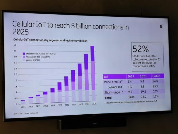 Ericsson Mobility Report 2019 IoT
