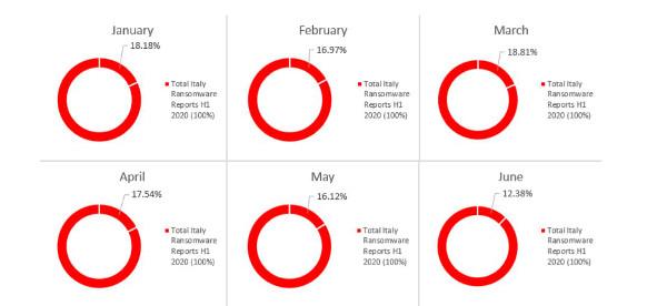 Evoluzione-delle-minacce-in-Italia-perprimi-sei-mesi