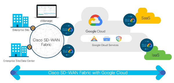 GCP_Cisco_WANj