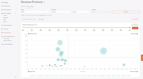 GfK_gfknewron_Revenue-Premium