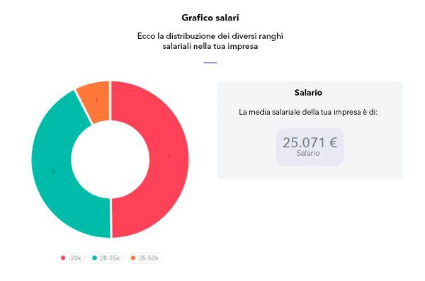 Grafico-salario