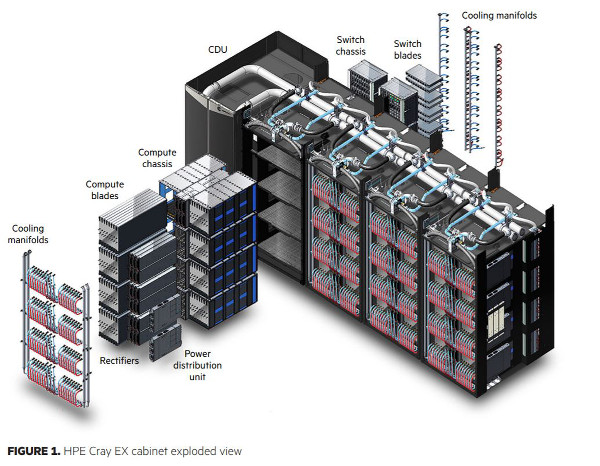 HPE Cray EX Liquid-Cooled Cabinet for Large-Scale Systems