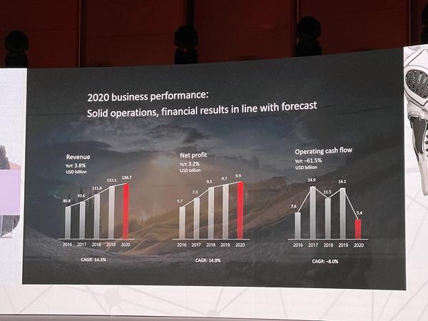 Huawei Enterprise Day 2021
