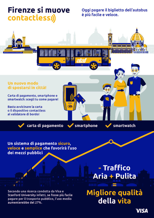 Infografica Visa