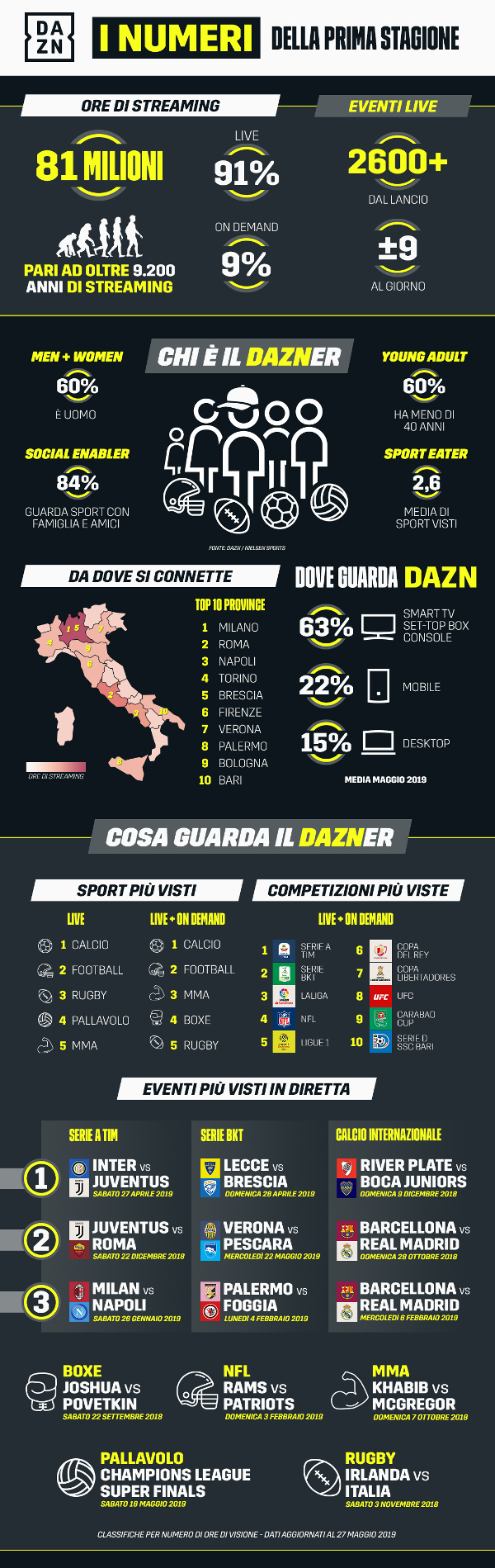 Infografica_PrimaStagioneDAZN