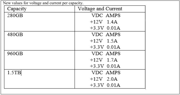 Intel Optane SSD 900p 960 GB e 1,5 TB