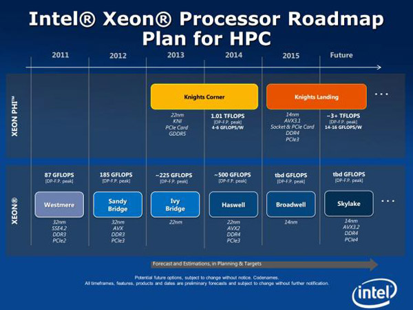 Intel_Skylake_Roadmap.jpg (69216 bytes)