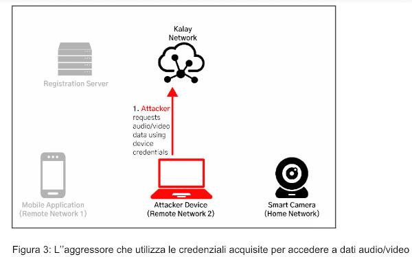 IoTVulnerability