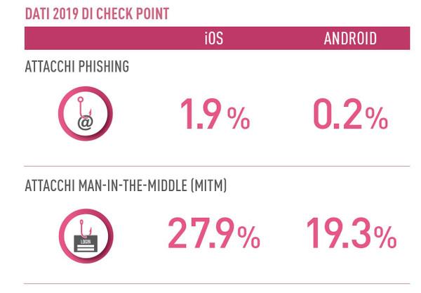 Italian-EmployeesiPhones_Check_Point