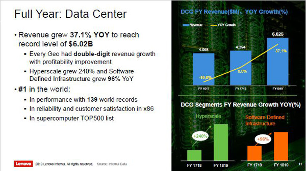 Lenovo Full Year Data Center