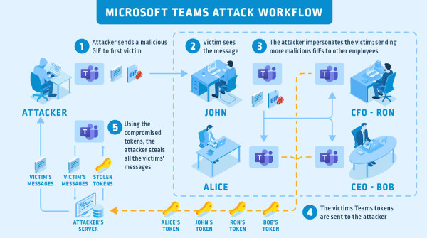 MSFT-Teams-Attack-Flow_Graphic