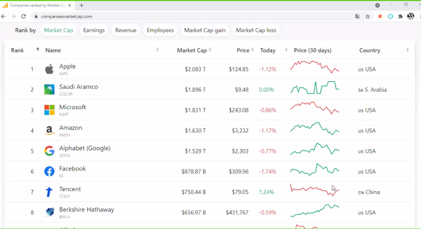 Marketcapultinazionali