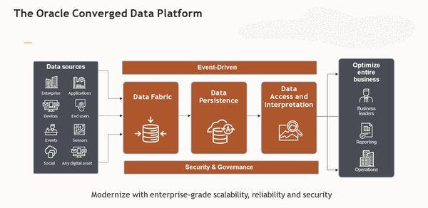 Oracle converged data platform