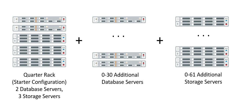 Oracle Exadata Cloud Service X8M