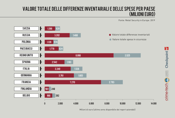 Retail Security in Europe_infografica