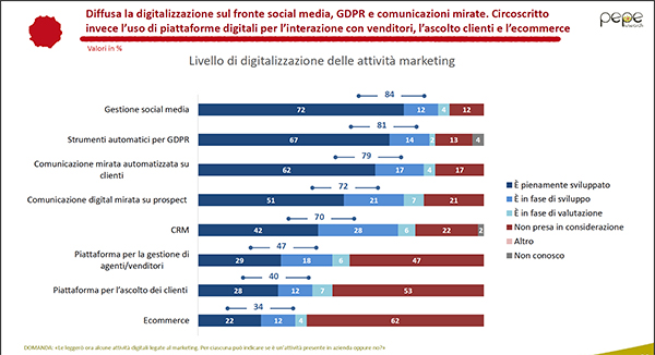 SAP Marketing digitale