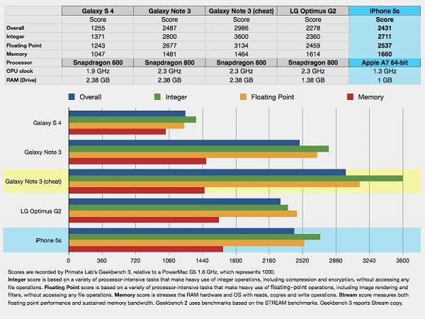 Galaxy Note 3 benchmark alterato