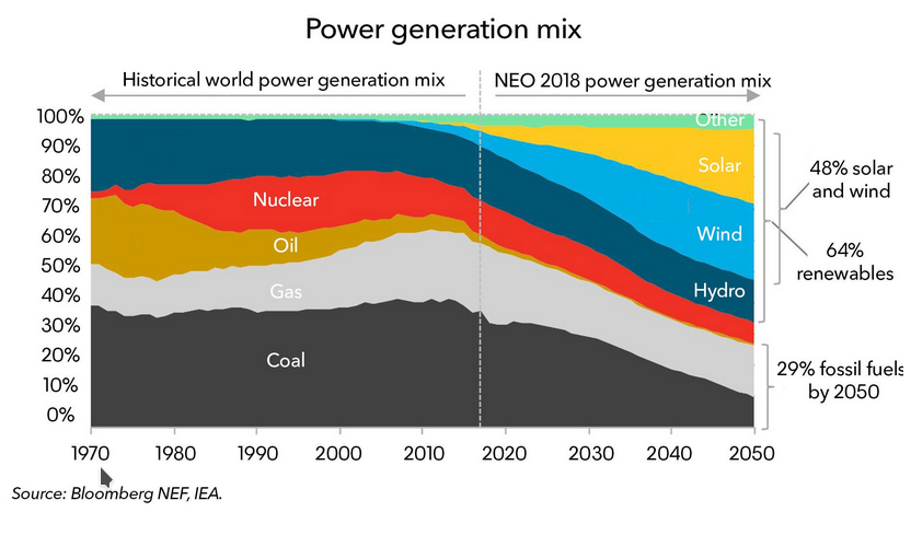 Produzione energetica entro il 2050