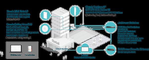 TP-Link_Omada SDN solution
