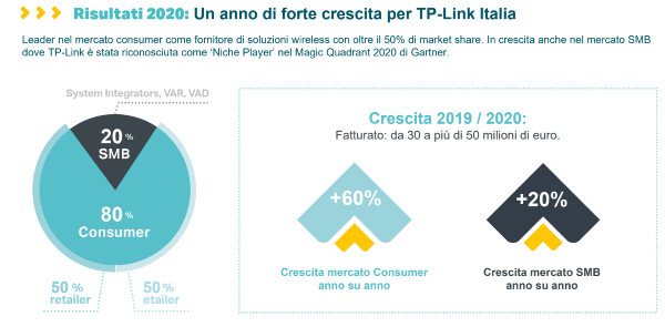 TPLInk_2021