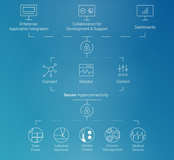 TeamViewer IoT hyperconnectivity